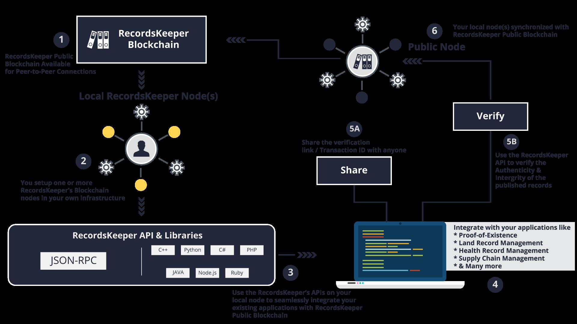RecordsKeeper — RecordsKeeper documentation